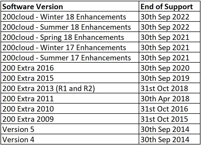 Sage 200 Release Dates