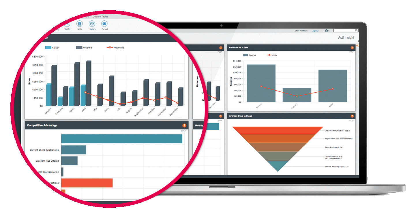 How can Act CRM help Sales