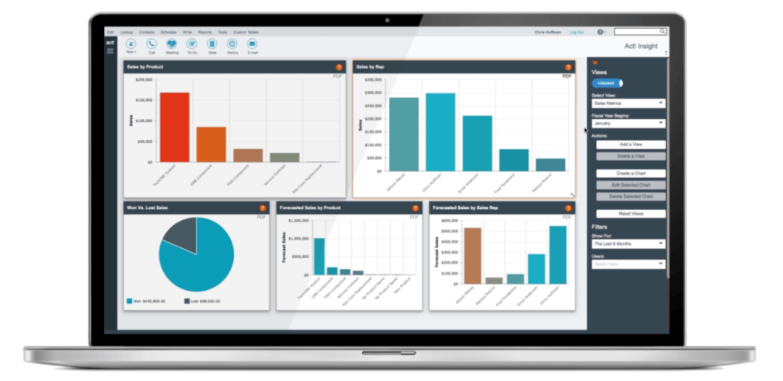 Act CRM Sales Dashboard